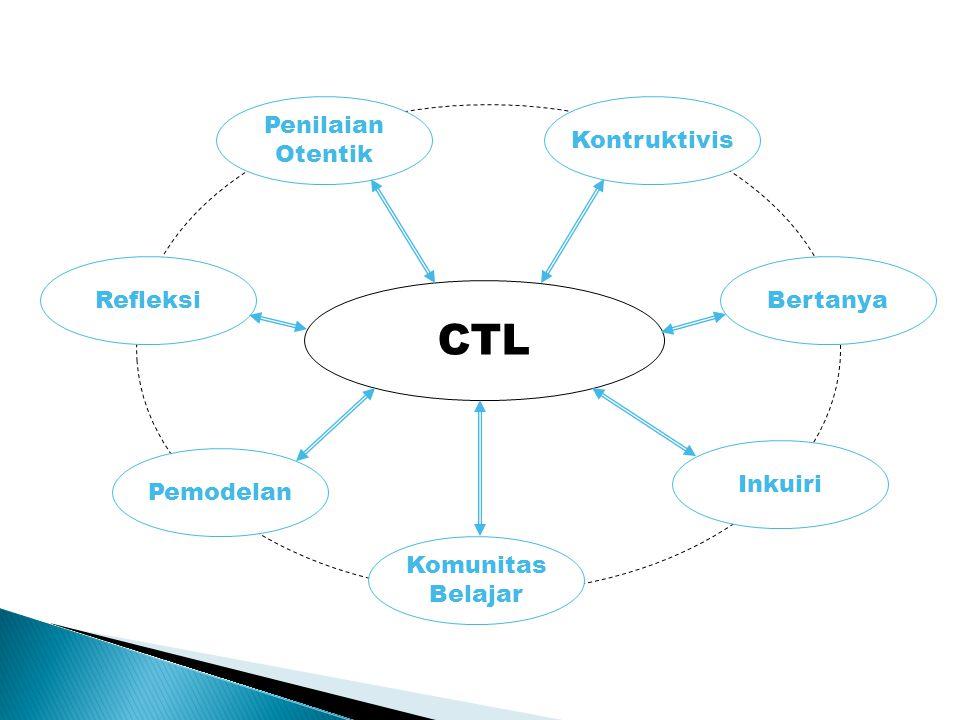 CTL Penilaian Otentik Kontruktivis Refleksi Bertanya Inkuiri Pemodelan