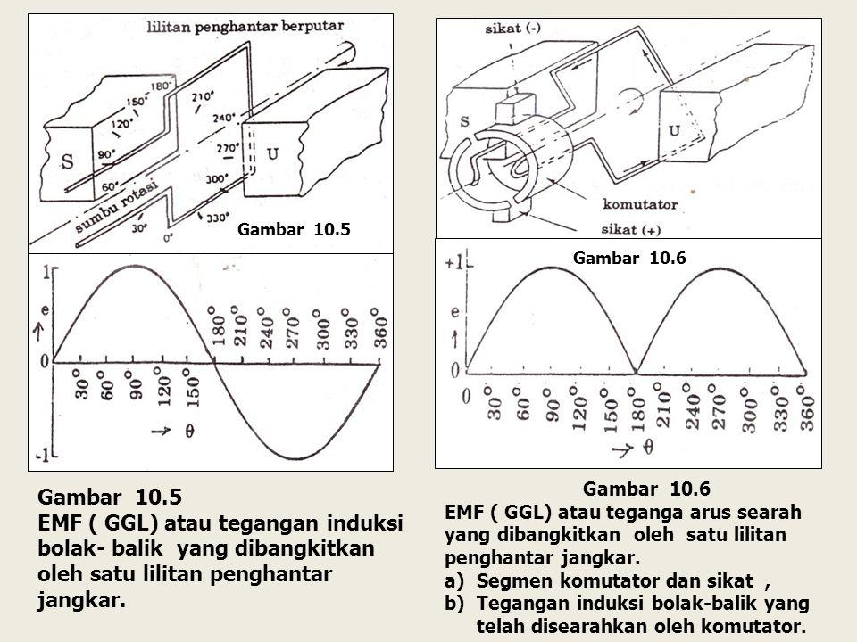 Gambar 10.5 Gambar 10.6. Gambar 10.6. EMF ( GGL) atau teganga arus searah yang dibangkitkan oleh satu lilitan penghantar jangkar.