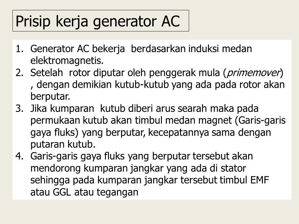 Prisip kerja generator AC