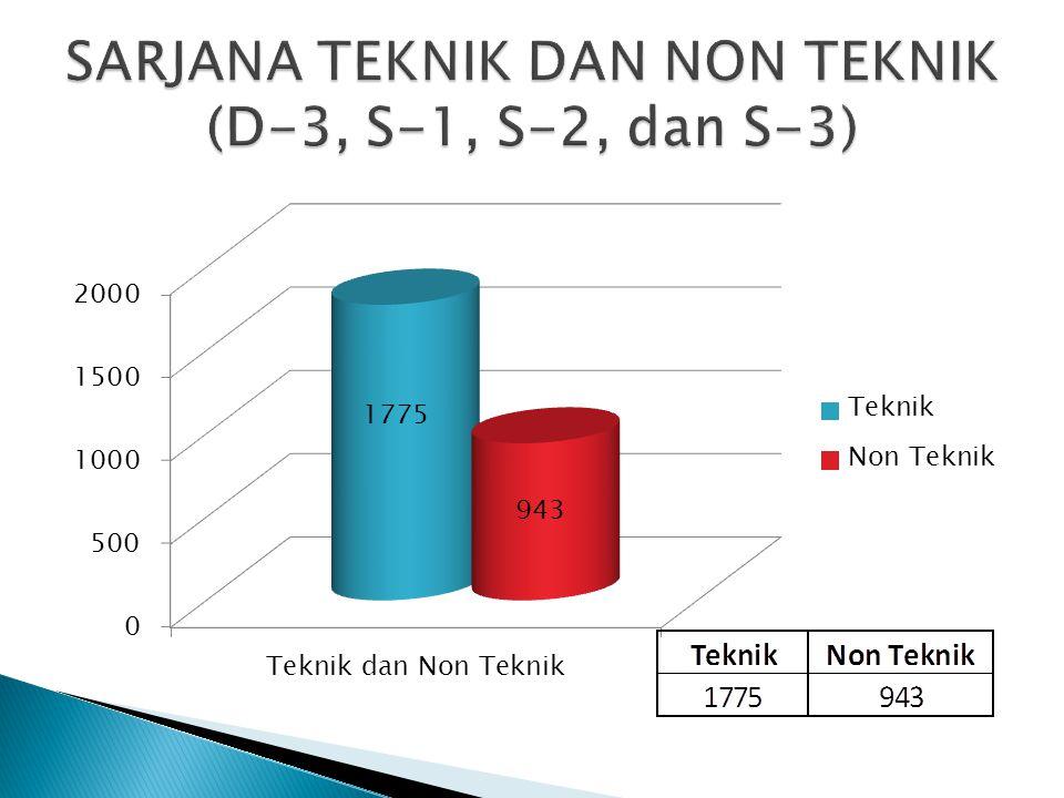 SARJANA TEKNIK DAN NON TEKNIK (D-3, S-1, S-2, dan S-3)