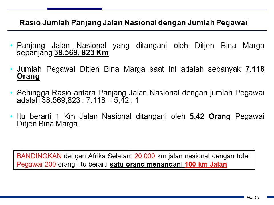 Rasio Jumlah Panjang Jalan Nasional dengan Jumlah Pegawai