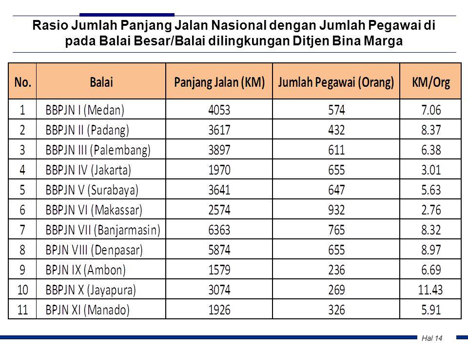 Rasio Jumlah Panjang Jalan Nasional dengan Jumlah Pegawai di pada Balai Besar/Balai dilingkungan Ditjen Bina Marga