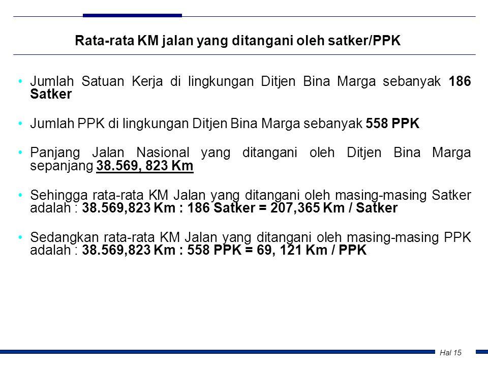 Rata-rata KM jalan yang ditangani oleh satker/PPK