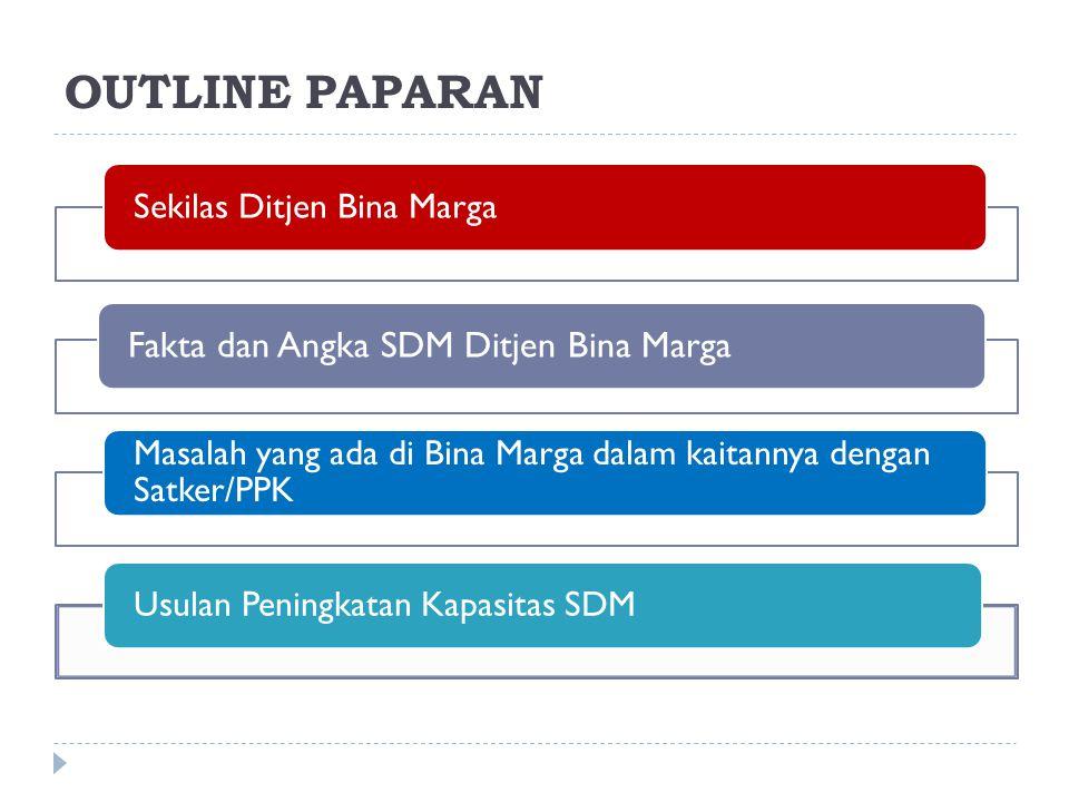 OUTLINE PAPARAN Sekilas Ditjen Bina Marga. Fakta dan Angka SDM Ditjen Bina Marga. Masalah yang ada di Bina Marga dalam kaitannya dengan Satker/PPK.