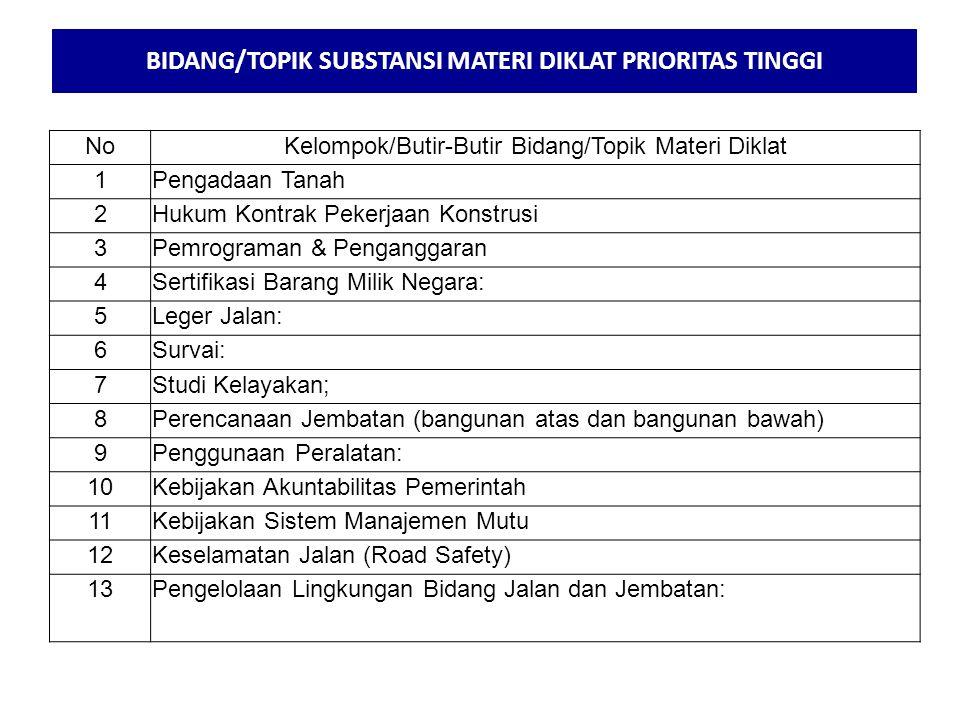 BIDANG/TOPIK SUBSTANSI MATERI DIKLAT PRIORITAS TINGGI