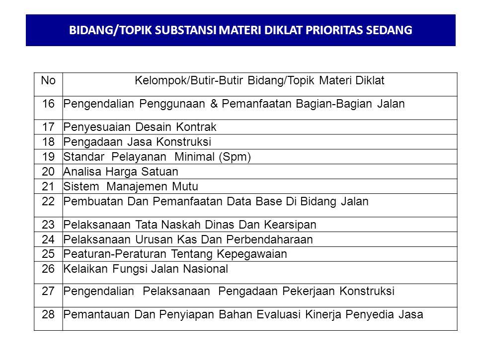 BIDANG/TOPIK SUBSTANSI MATERI DIKLAT PRIORITAS SEDANG
