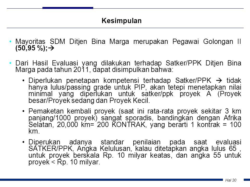 Kesimpulan Mayoritas SDM Ditjen Bina Marga merupakan Pegawai Golongan II (50,95 %);