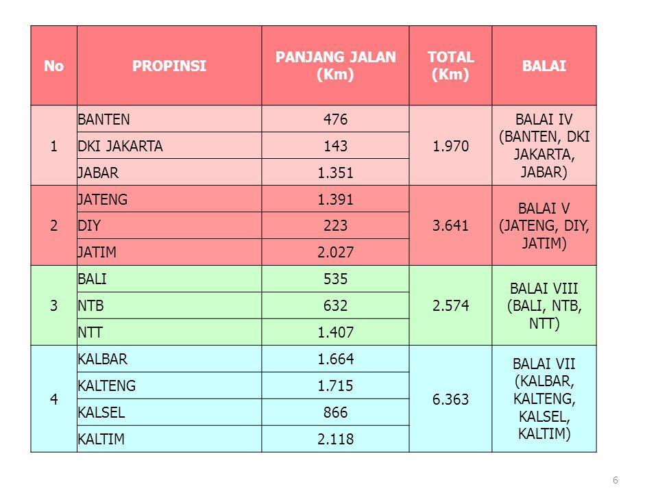 No PROPINSI PANJANG JALAN (Km) TOTAL (Km) BALAI