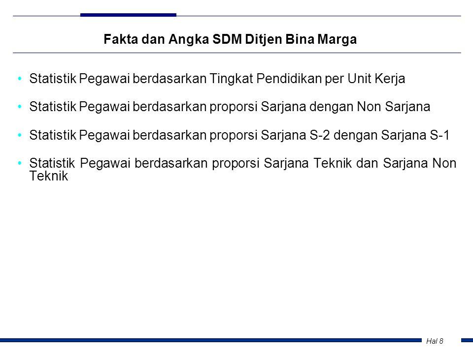 Fakta dan Angka SDM Ditjen Bina Marga