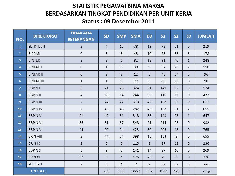 STATISTIK PEGAWAI BINA MARGA BERDASARKAN TINGKAT PENDIDIKAN PER UNIT KERJA Status : 09 Desember 2011