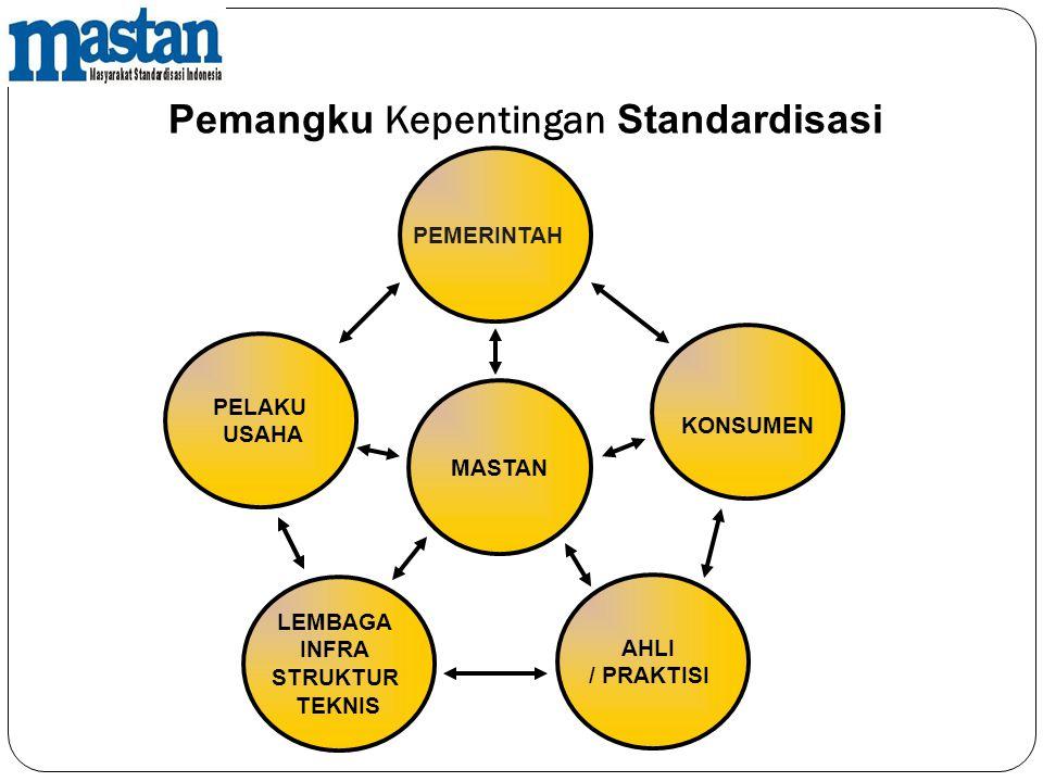 Pemangku Kepentingan Standardisasi