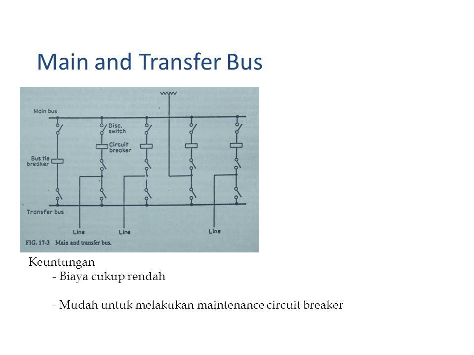 Main and Transfer Bus Keuntungan - Biaya cukup rendah