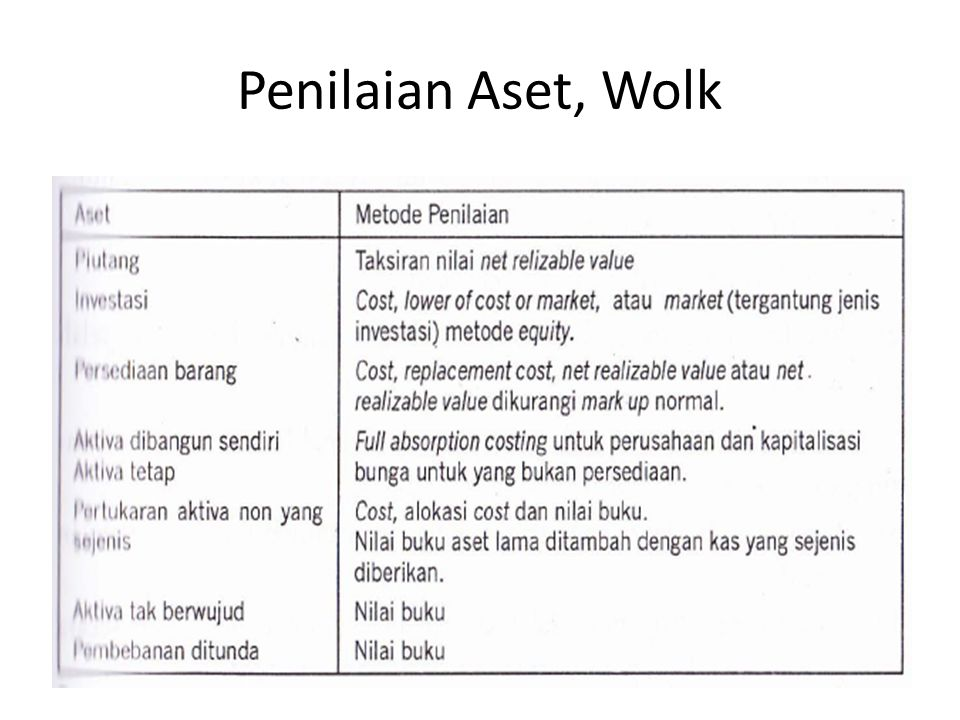 Penilaian Aset, Wolk