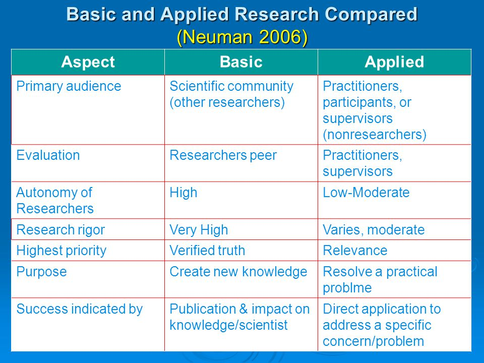 Basic and Applied Research Compared (Neuman 2006)