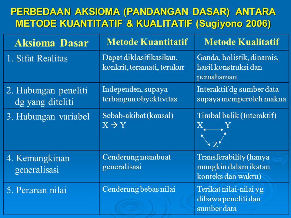 PERBEDAAN AKSIOMA (PANDANGAN DASAR) ANTARA METODE KUANTITATIF & KUALITATIF (Sugiyono 2006)