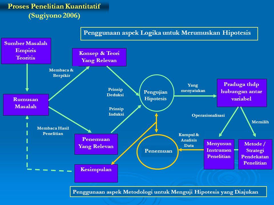 Proses Penelitian Kuantitatif (Sugiyono 2006)