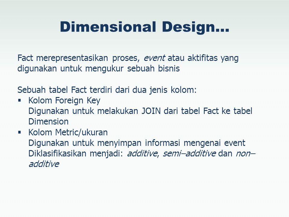 Dimensional Design… Fact merepresentasikan proses, event atau aktifitas yang digunakan untuk mengukur sebuah bisnis.