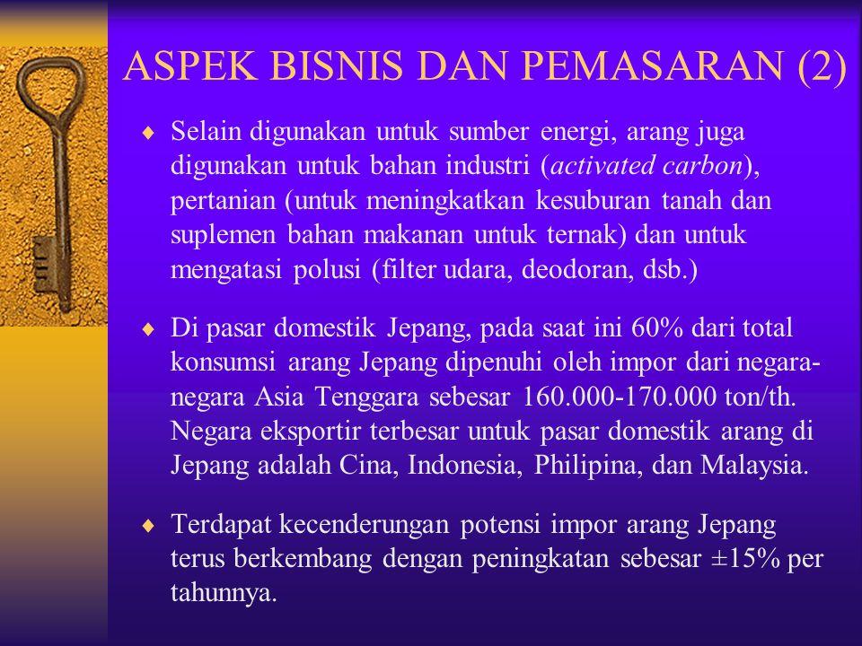 ASPEK BISNIS DAN PEMASARAN (2)