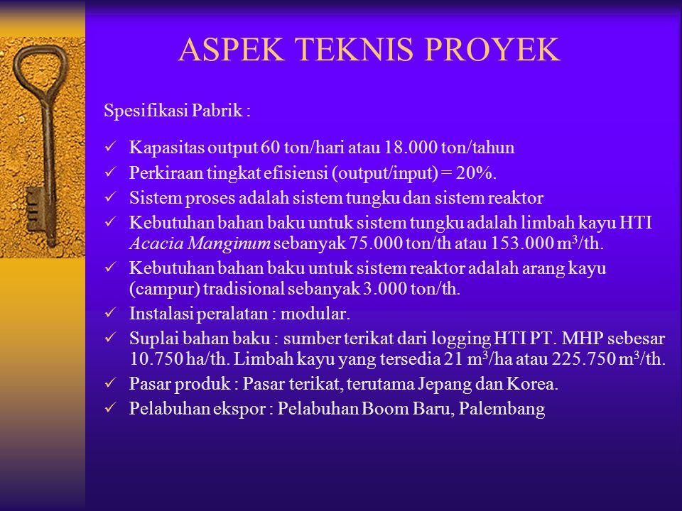 ASPEK TEKNIS PROYEK Spesifikasi Pabrik :