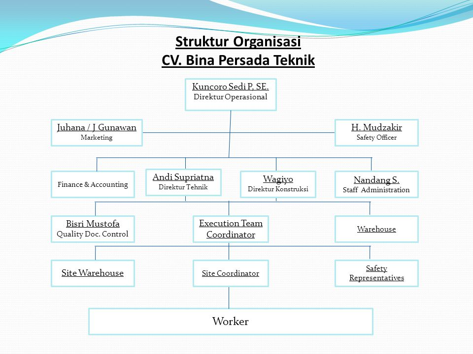 Struktur Organisasi CV. Bina Persada Teknik