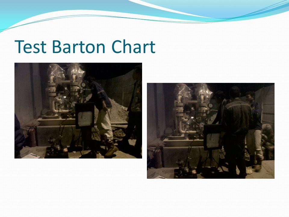 Test Barton Chart