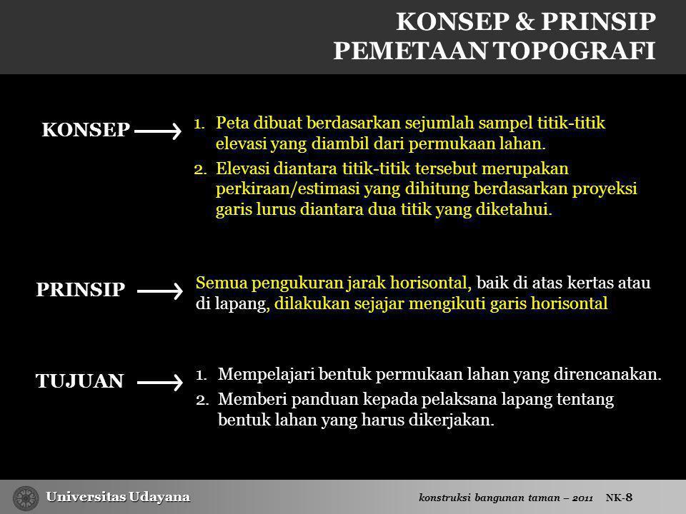 KONSEP & PRINSIP PEMETAAN TOPOGRAFI