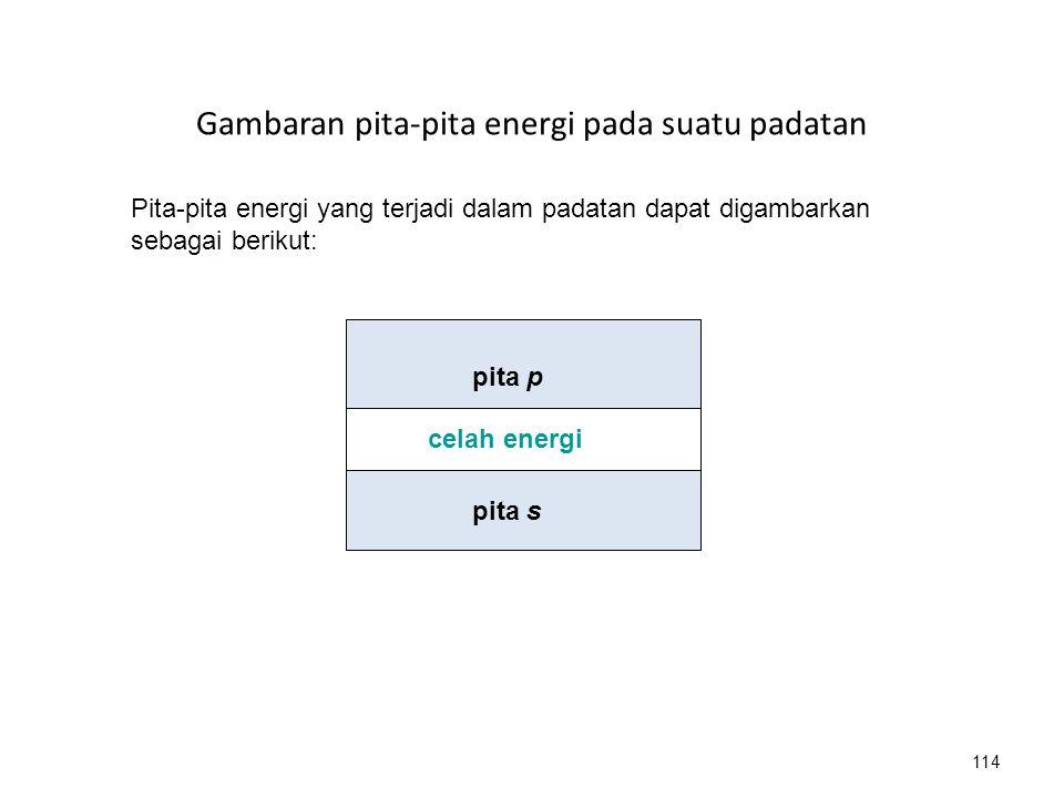 Gambaran pita-pita energi pada suatu padatan