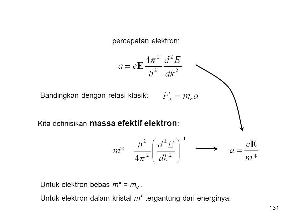 percepatan elektron: Bandingkan dengan relasi klasik: Kita definisikan massa efektif elektron: Untuk elektron bebas m* = me .