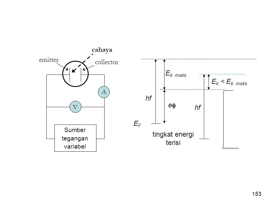 cahaya emitter collector Ek maks Ek < Ek maks A hf e V EF