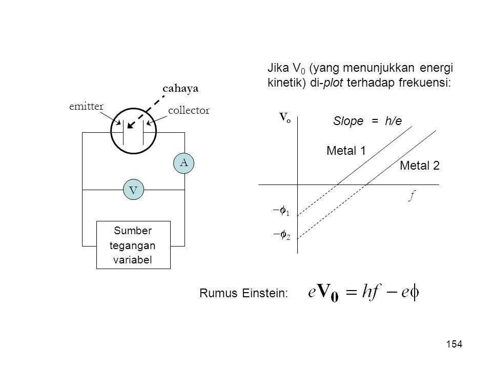 Jika V0 (yang menunjukkan energi kinetik) di-plot terhadap frekuensi: