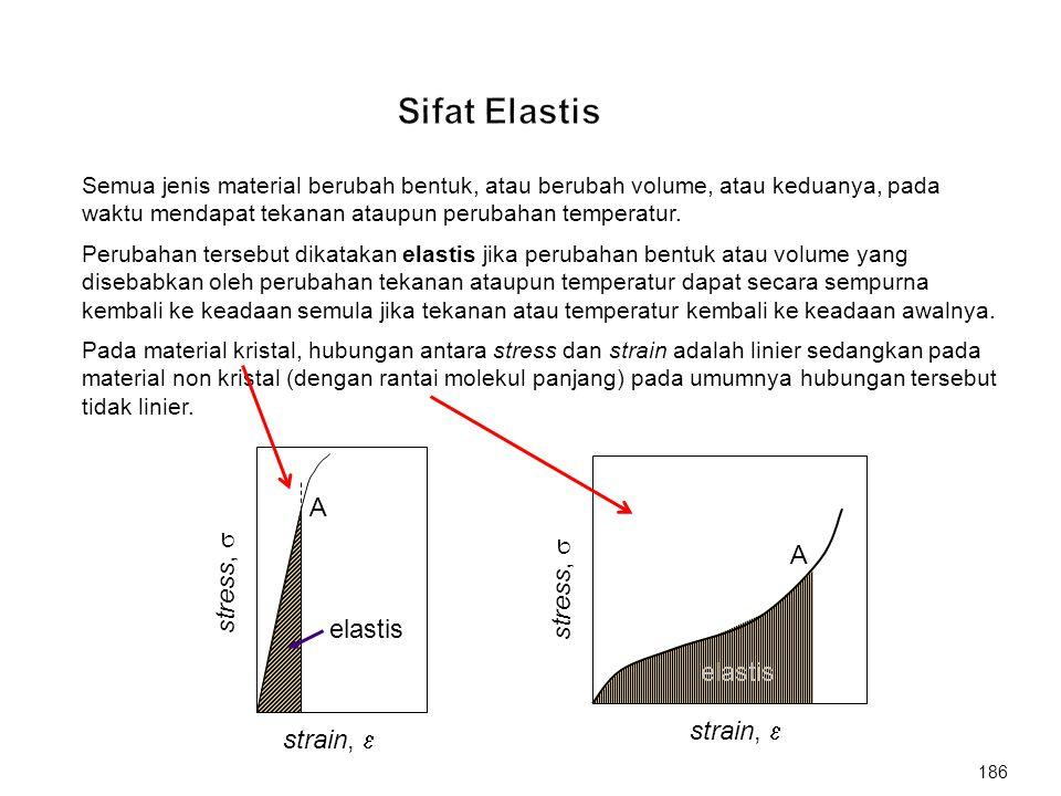 Sifat Elastis A A stress,  stress,  elastis elastis strain, 