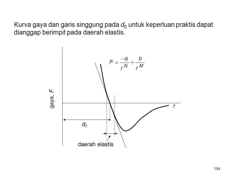 Kurva gaya dan garis singgung pada d0 untuk keperluan praktis dapat dianggap berimpit pada daerah elastis.