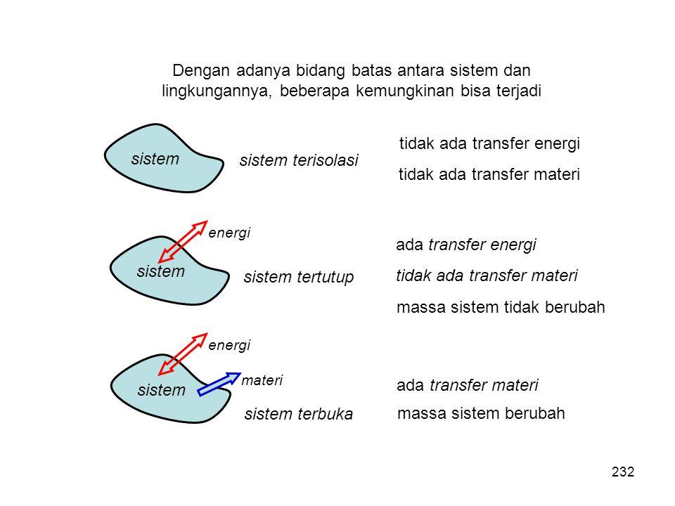 tidak ada transfer energi tidak ada transfer materi sistem