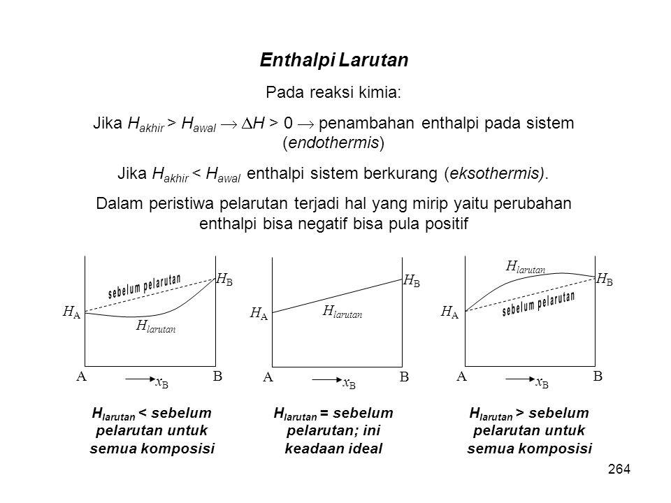 Enthalpi Larutan Pada reaksi kimia:
