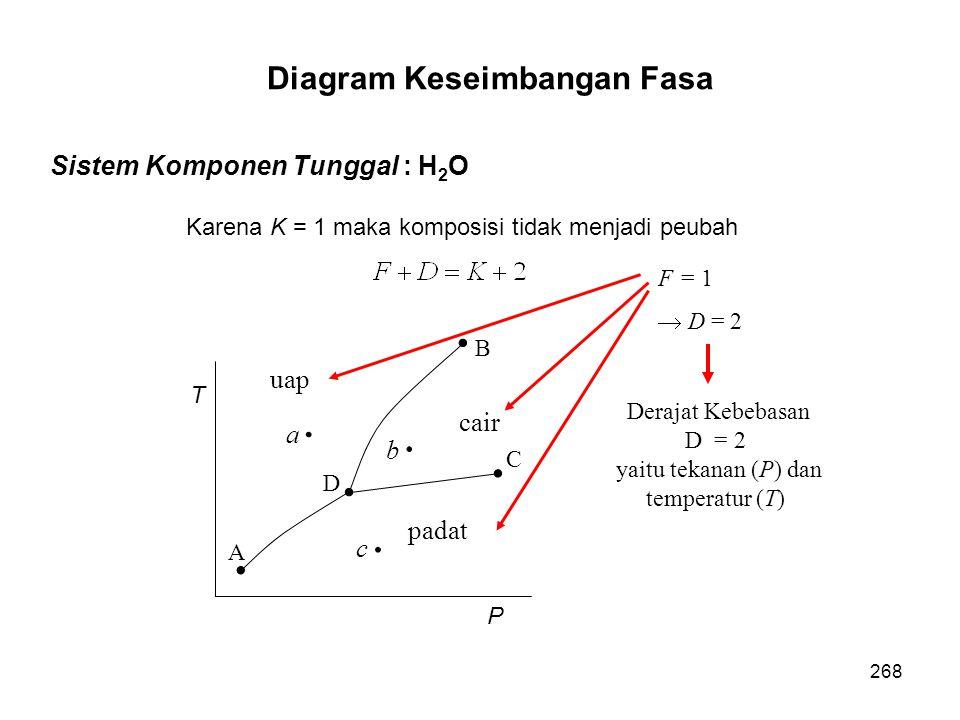 Diagram Keseimbangan Fasa