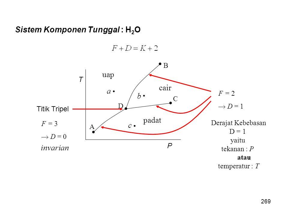 Sistem Komponen Tunggal : H2O