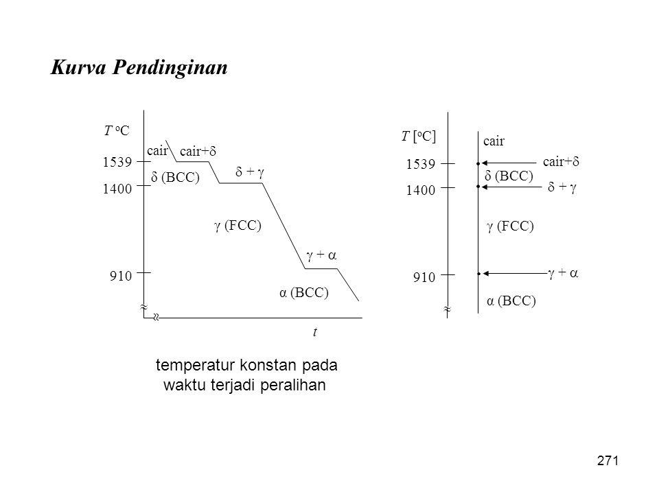 temperatur konstan pada waktu terjadi peralihan