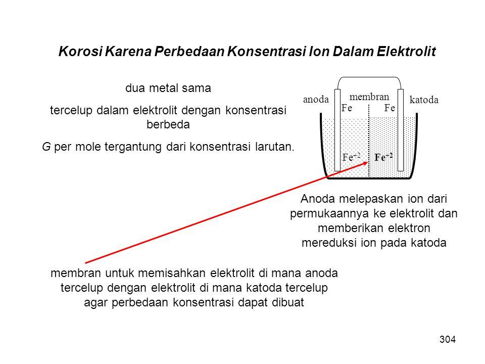 Korosi Karena Perbedaan Konsentrasi Ion Dalam Elektrolit