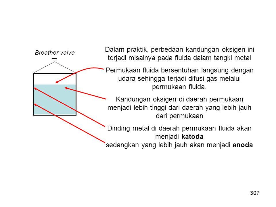 Dinding metal di daerah permukaan fluida akan menjadi katoda