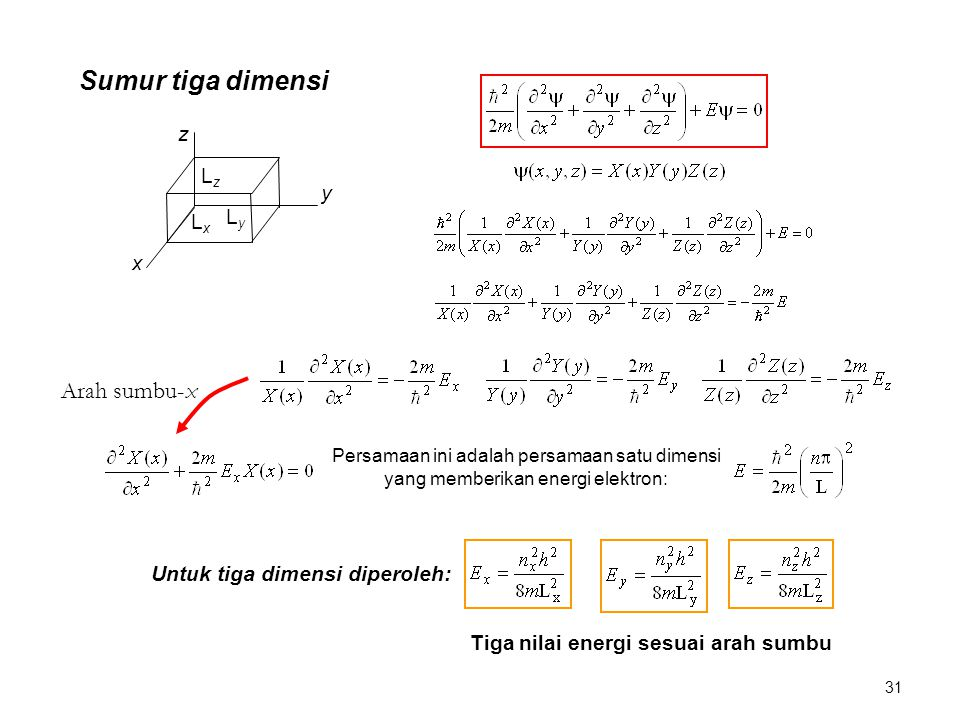 Sumur tiga dimensi Arah sumbu-x z Lz y Ly Lx x