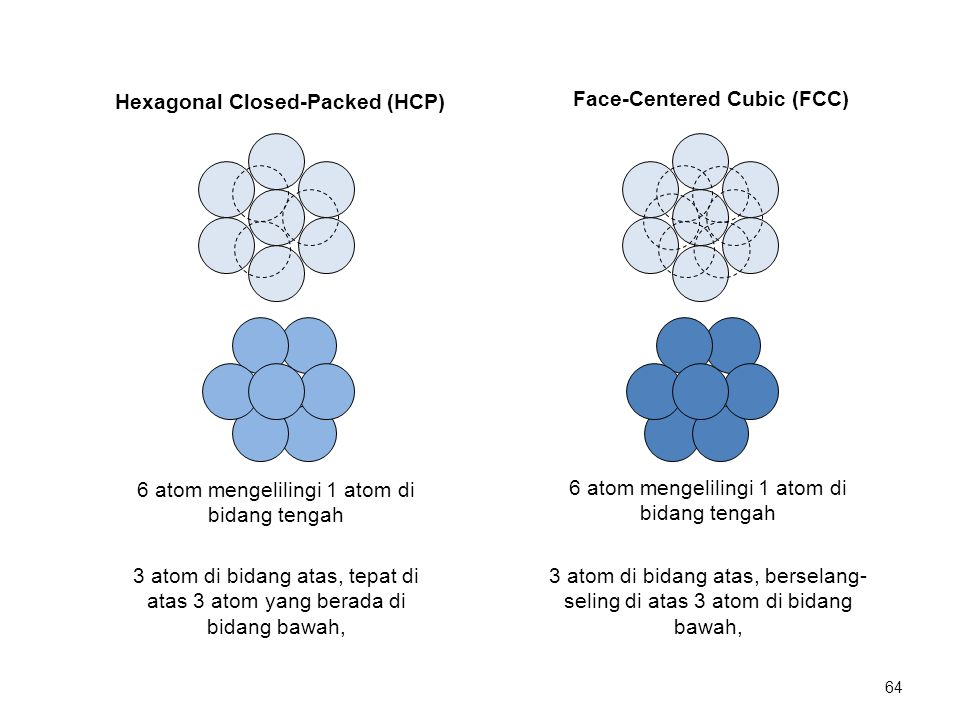 Hexagonal Closed-Packed (HCP) Face-Centered Cubic (FCC)