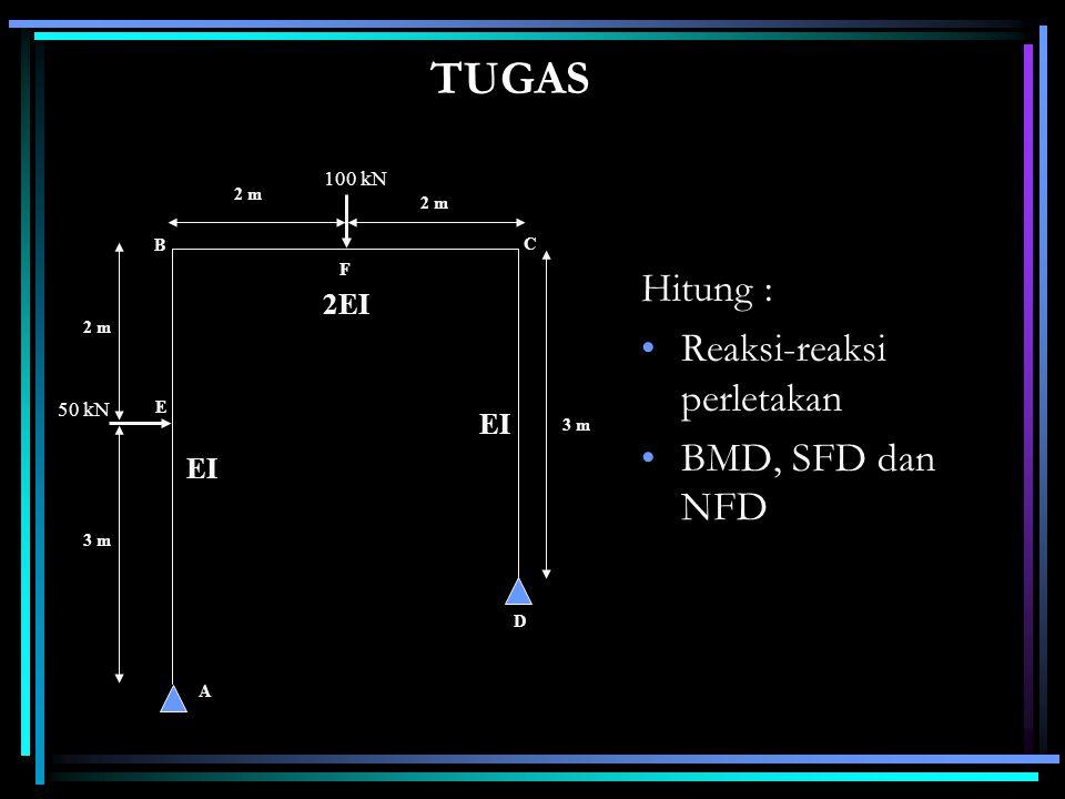 TUGAS Hitung : Reaksi-reaksi perletakan BMD, SFD dan NFD 2EI EI 100 kN