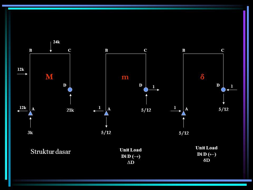 M m δ Struktur dasar 21k 3k 5/12 5/12 Unit Load Di D (←) δD Unit Load