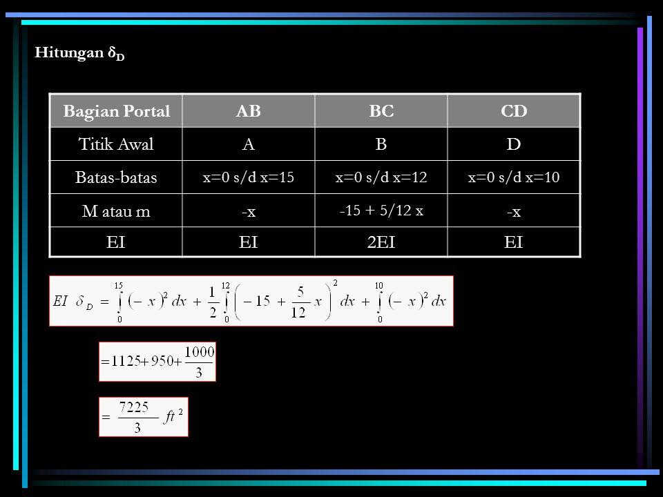 Bagian Portal AB BC CD Titik Awal A B D Batas-batas M atau m -x EI 2EI