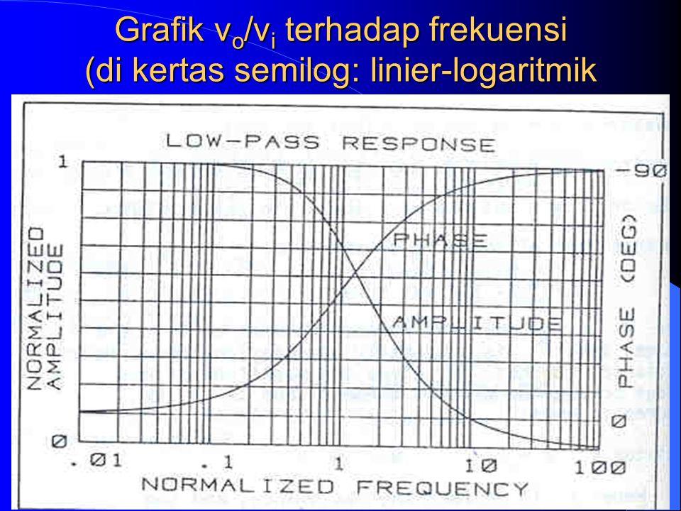 Grafik vo/vi terhadap frekuensi (di kertas semilog: linier-logaritmik