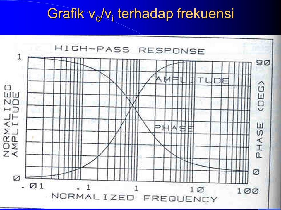 Grafik vo/vi terhadap frekuensi