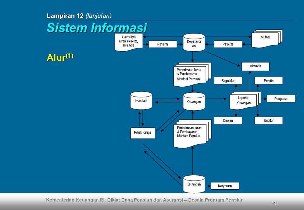 Lampiran 12 (lanjutan) Sistem Informasi Alur(1)