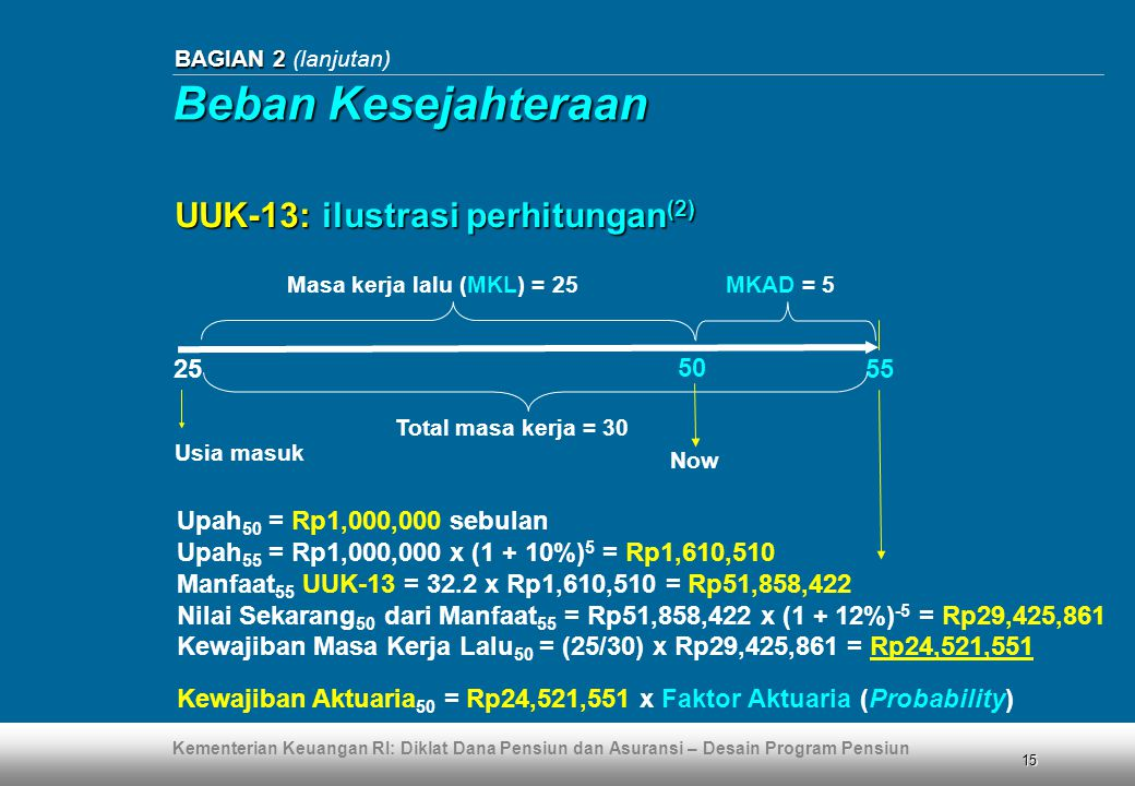 Beban Kesejahteraan UUK-13: ilustrasi perhitungan(2) 25 50 55