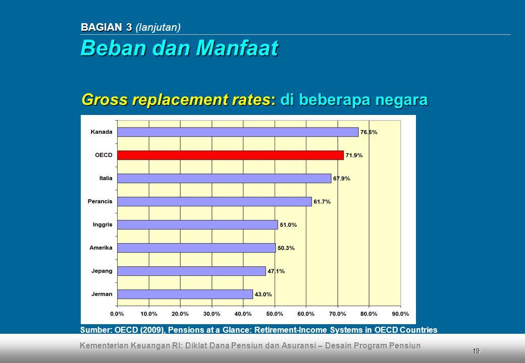 Beban dan Manfaat Gross replacement rates: di beberapa negara