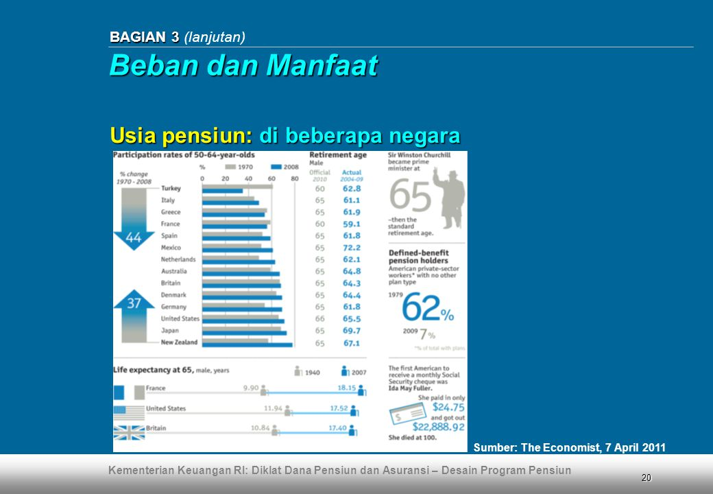 Beban dan Manfaat Usia pensiun: di beberapa negara BAGIAN 3 (lanjutan)